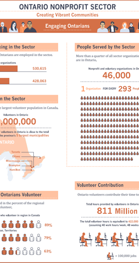 Infographic of the Ontario Nonprofit Sector